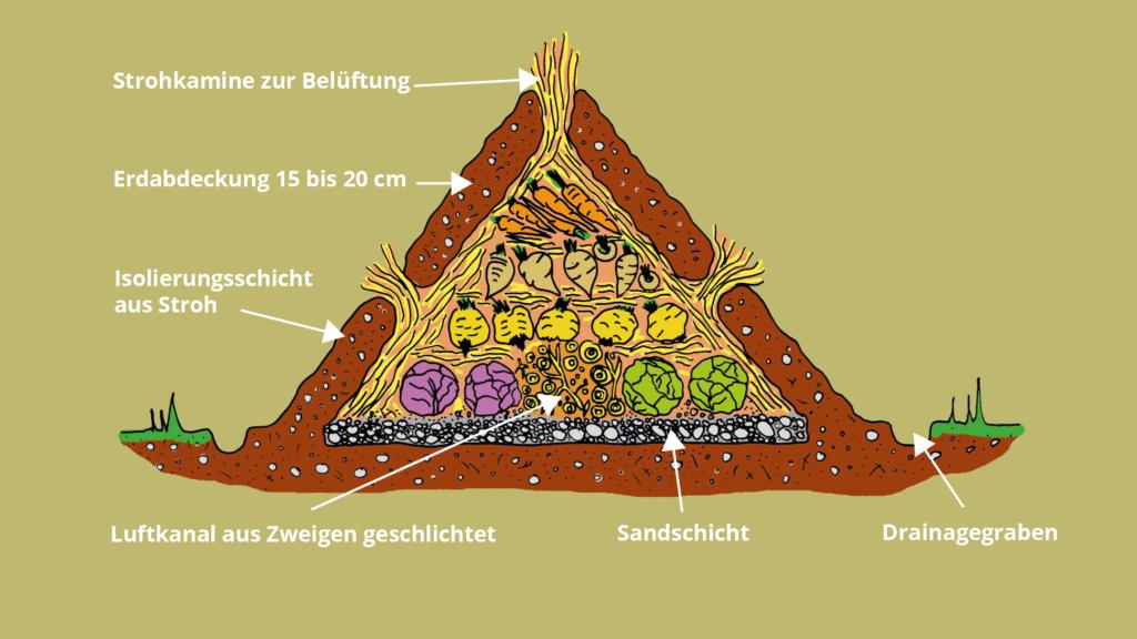 Workshop: Erdmiete & Verdunstungskühlschrank – Selbstbau im Garten @ Wurzelwerk Pieschen